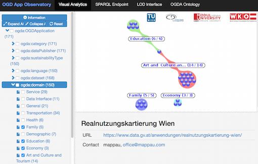 OGD Apps Observatory Vienna